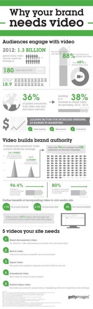 Pourquoi faire des vidéos