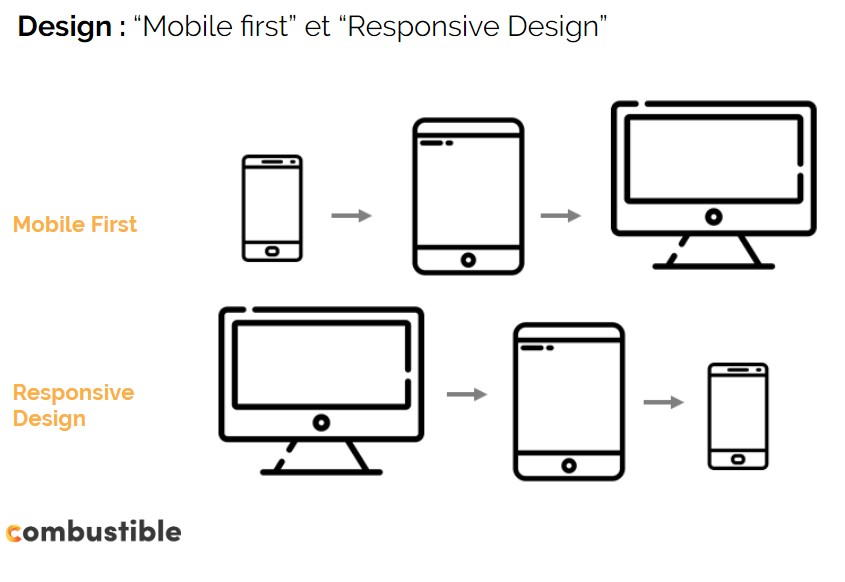 design mobile, site optimisé pour mobile, site web mobile, site internet mobile