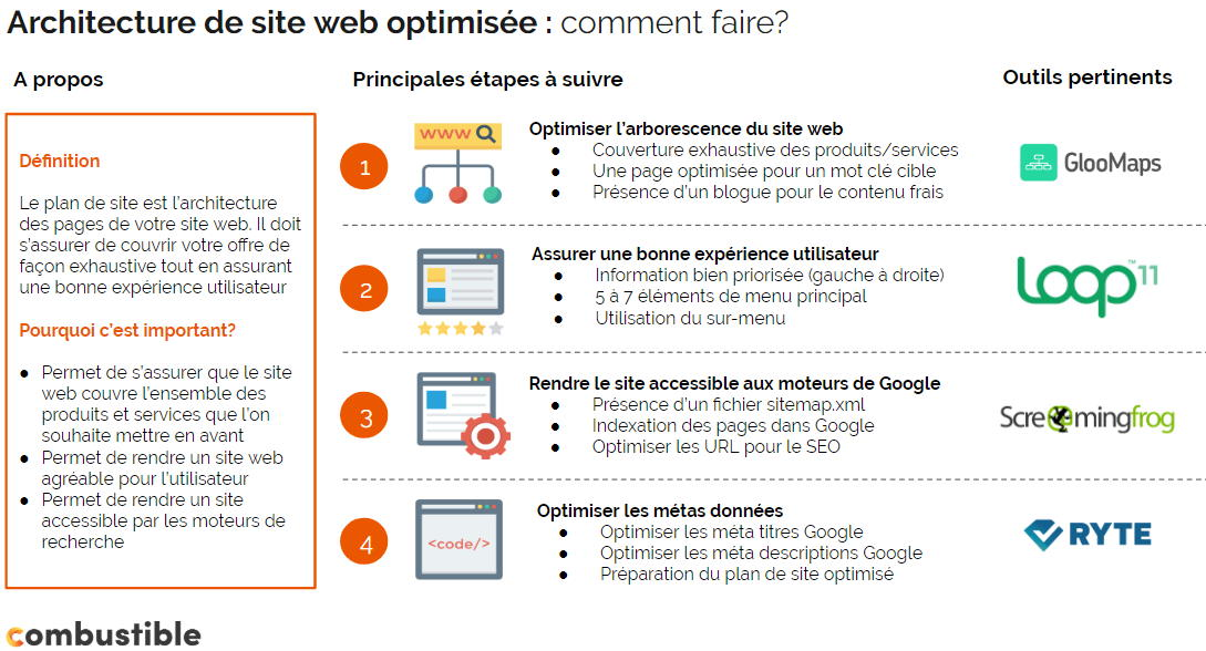 conception de site web, architecture web, concepteur de site web